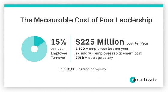 The Measurable Cost of Poor Leadership.